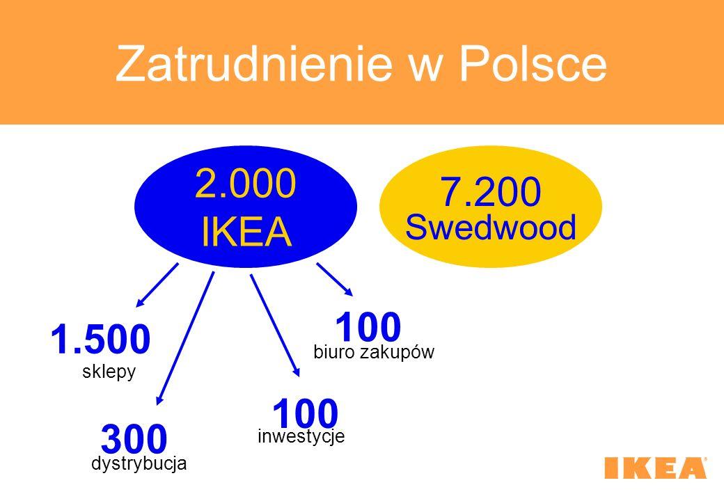 Zatrudnienie w Polsce 2.000 IKEA biuro zakupów inwestycje dystrybucja sklepy 7.200 Swedwood 100 1.500 300 100