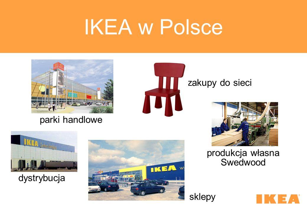 IKEA w Polsce parki handlowe produkcja własna Swedwood dystrybucja zakupy do sieci sklepy