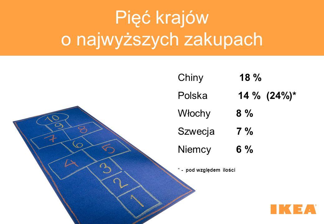 Pięć krajów o najwyższych zakupach Chiny 18 % Polska 14 % (24%)* Włochy 8 % Szwecja 7 % Niemcy6 % * - pod względem ilości