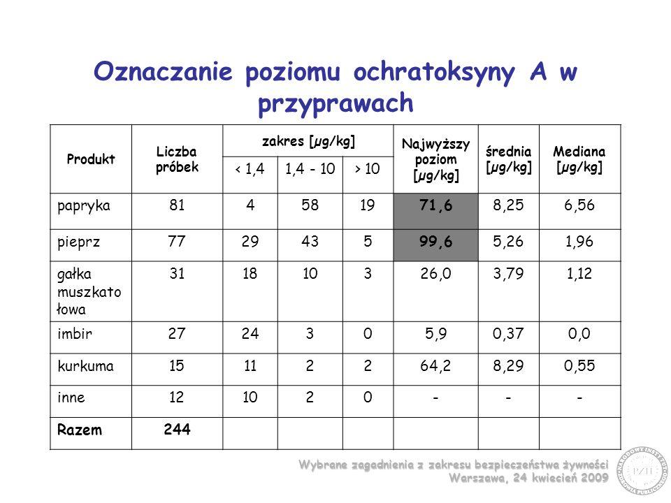 Wybrane zagadnienia z zakresu bezpieczeństwa żywności Warszawa, 24 kwiecień 2009 Oznaczanie poziomu ochratoksyny A w przyprawach Produkt Liczba próbek zakres [µg/kg] Najwyższy poziom [µg/kg] średnia [µg/kg] Mediana [µg/kg] < 1,41,4 - 10> 10 papryka814581971,68,256,56 pieprz772943599,65,261,96 gałka muszkato łowa 311810326,03,791,12 imbir2724305,90,370,0 kurkuma15112264,28,290,55 inne121020--- Razem244