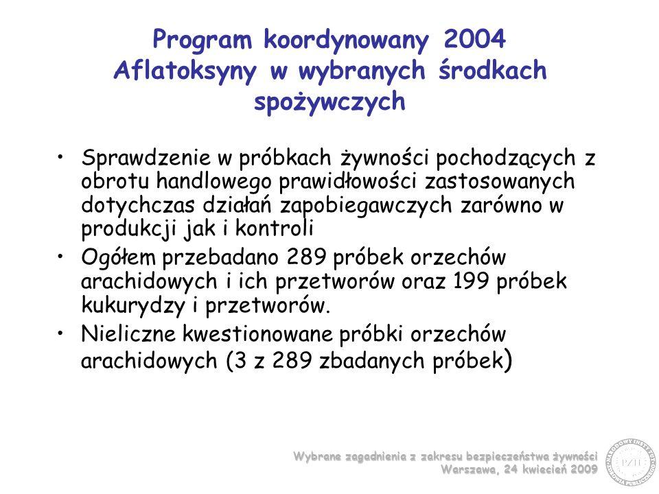 Wybrane zagadnienia z zakresu bezpieczeństwa żywności Warszawa, 24 kwiecień 2009 Program koordynowany 2004 Aflatoksyny w wybranych środkach spożywczych Sprawdzenie w próbkach żywności pochodzących z obrotu handlowego prawidłowości zastosowanych dotychczas działań zapobiegawczych zarówno w produkcji jak i kontroli Ogółem przebadano 289 próbek orzechów arachidowych i ich przetworów oraz 199 próbek kukurydzy i przetworów.