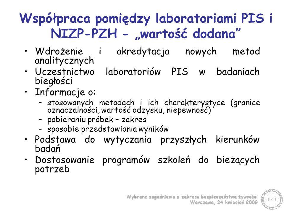 Wybrane zagadnienia z zakresu bezpieczeństwa żywności Warszawa, 24 kwiecień 2009 Współpraca pomiędzy laboratoriami PIS i NIZP-PZH - wartość dodana Wdrożenie i akredytacja nowych metod analitycznych Uczestnictwo laboratoriów PIS w badaniach biegłości Informacje o: –stosowanych metodach i ich charakterystyce (granice oznaczalności, wartość odzysku, niepewność) –pobieraniu próbek – zakres –sposobie przedstawiania wyników Podstawa do wytyczania przyszłych kierunków badań Dostosowanie programów szkoleń do bieżących potrzeb