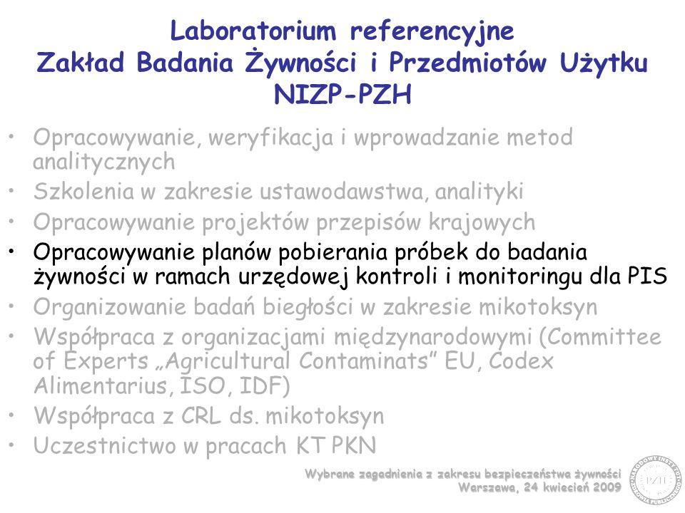 Wybrane zagadnienia z zakresu bezpieczeństwa żywności Warszawa, 24 kwiecień 2009 Laboratorium referencyjne Zakład Badania Żywności i Przedmiotów Użytku NIZP-PZH Opracowywanie, weryfikacja i wprowadzanie metod analitycznych Szkolenia w zakresie ustawodawstwa, analityki Opracowywanie projektów przepisów krajowych Opracowywanie planów pobierania próbek do badania żywności w ramach urzędowej kontroli i monitoringu dla PIS Organizowanie badań biegłości w zakresie mikotoksyn Współpraca z organizacjami międzynarodowymi (Committee of Experts Agricultural Contaminats EU, Codex Alimentarius, ISO, IDF) Współpraca z CRL ds.