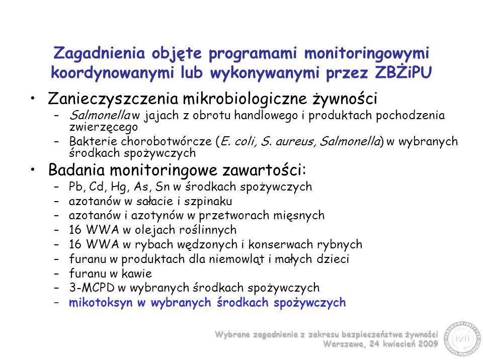 Wybrane zagadnienia z zakresu bezpieczeństwa żywności Warszawa, 24 kwiecień 2009 Programy monitoringowe koordynowane (k) lub wykonywane (w) przez ZBŻiPU w zakresie mikotoksyn 2004 - Aflatoksyny w wybranych środkach spożywczych (k) 2005 - Mikotoksyny w produktach dla niemowląt i małych dzieci (k) 2006 - Badania poziomów zanieczyszczenia toksynami Fusarium próbek surowców oraz żywności dla niemowląt i małych dzieci oraz kukurydzy i produktów z niej otrzymanych (k) 2009 – Badania poziomów zanieczyszczenia ochratoksyną A przypraw (k) - realizowane 2004 - Oznaczanie poziomu ochratoksyny A w przyprawach (w) 2006 - Badania monitoringowe w zakresie oznaczania poziomu ochratoksyny A w słodzie i piwie (w) 2007 - Badania w kierunku zanieczyszczenia toksynami T-2 i HT-2 przetworów zbożowych (w) 2009 – Toksyny T-2 i HT-2 w produktach dla niemowląt i małych dzieci (w) - realizowane
