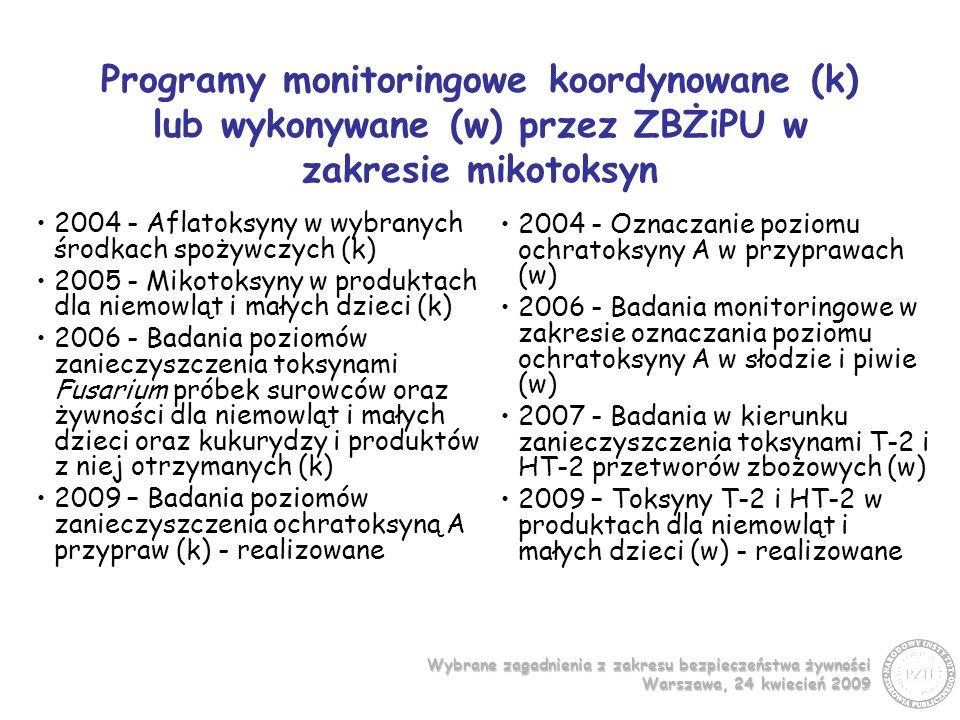 Wybrane zagadnienia z zakresu bezpieczeństwa żywności Warszawa, 24 kwiecień 2009 Program koordynowany 2006 Badania poziomów zanieczyszczenia toksynami Fusarium próbek surowców oraz żywności dla niemowląt i małych dzieci oraz kukurydzy i produktów z niej otrzymanych Ocena w zakresie zanieczyszczenia toksynami Fusarium wybranych środków spożywczych W monitoringu produktów dla niemowląt i małych dzieci wykonano 182 oznaczenia.