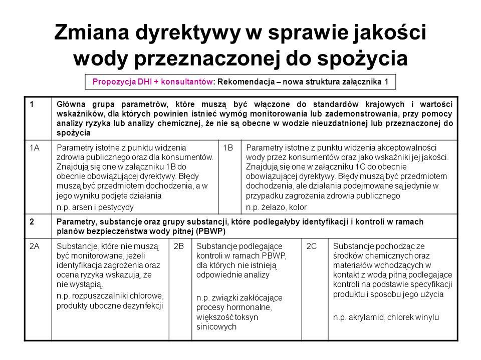 Zmiana dyrektywy w sprawie jakości wody przeznaczonej do spożycia ParametrPunkt wyjściaWodociągKran konsumenta E.