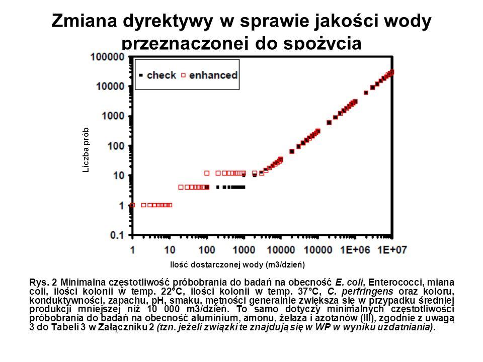 Zmiana dyrektywy w sprawie jakości wody przeznaczonej do spożycia Rys. 2 Minimalna częstotliwość próbobrania do badań na obecność E. coli, Enterococci