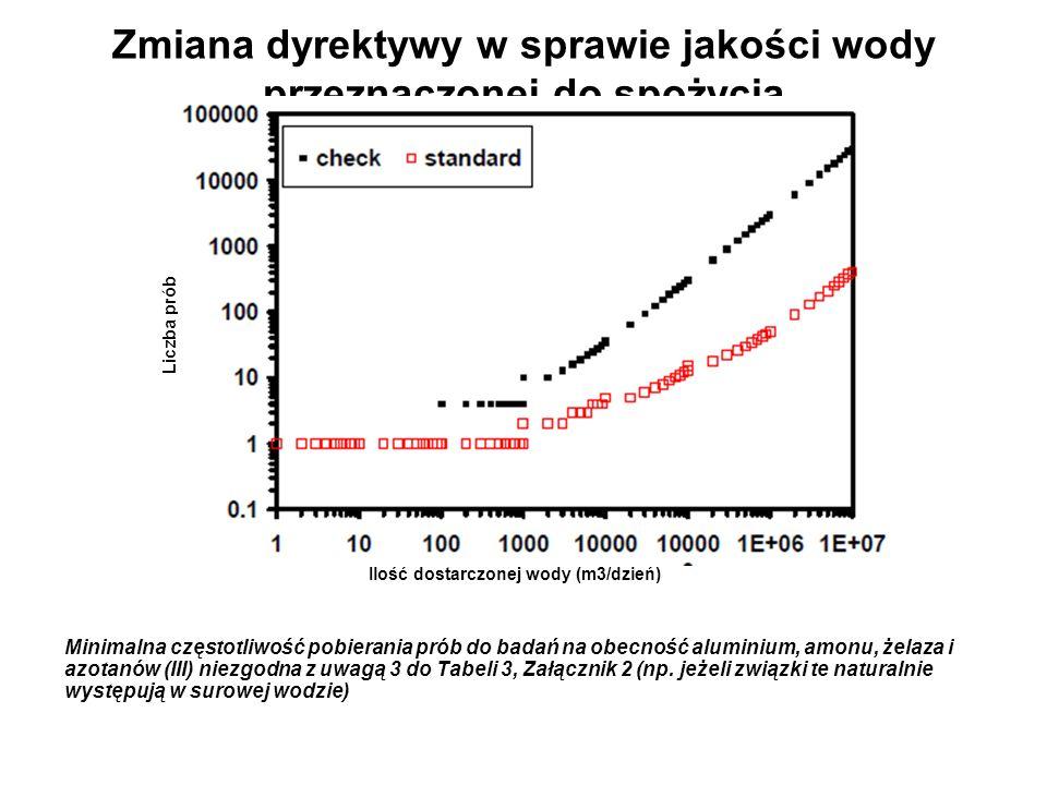 Zmiana dyrektywy w sprawie jakości wody przeznaczonej do spożycia Minimalna częstotliwość pobierania prób do badań na obecność aluminium, amonu, żelaz