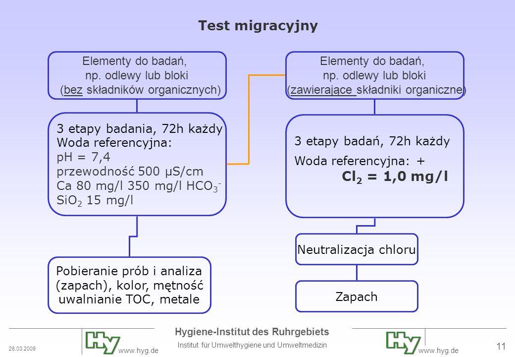 26.03.2009 Hygiene-Institut des Ruhrgebiets Institut für Umwelthygiene und Umweltmedizin www.hyg.de 11 Test migracyjny Elementy do badań, np. odlewy l