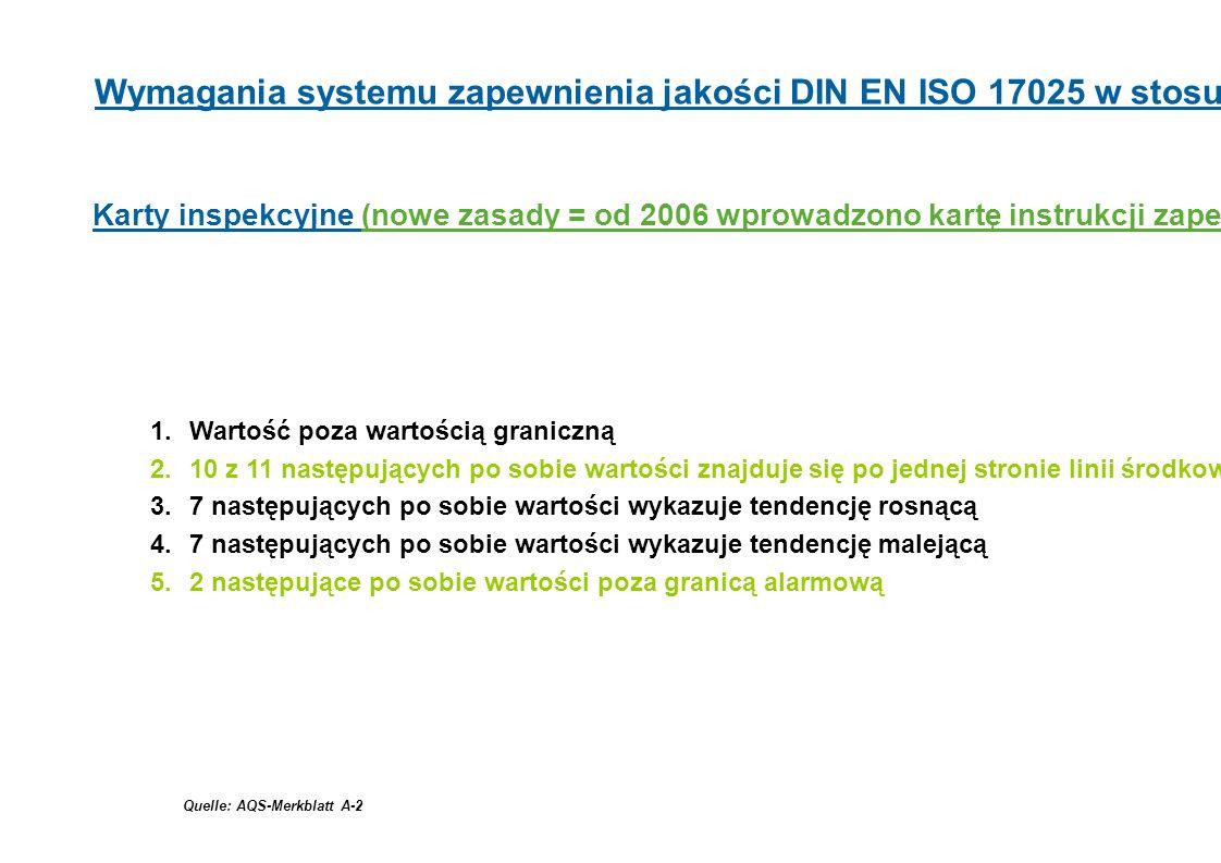 Karty inspekcyjne (nowe zasady = od 2006 wprowadzono kartę instrukcji zapewniania jakości w analityce) 1.Wartość poza wartością graniczną 2.10 z 11 na