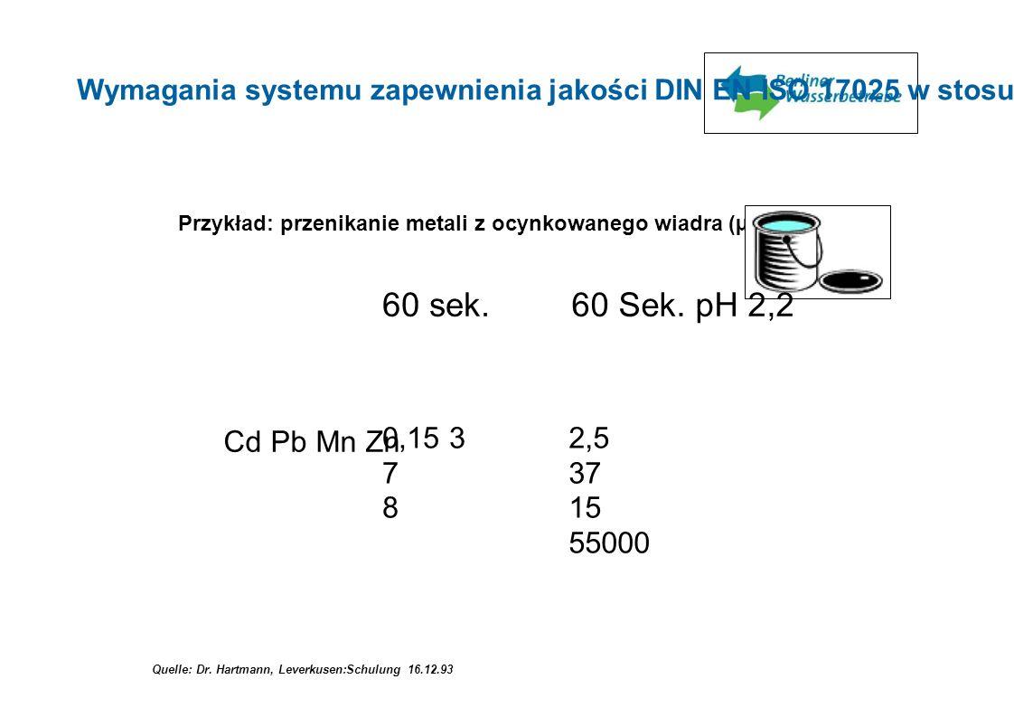 Przykład: przenikanie metali z ocynkowanego wiadra (µg/l) 60 sek.60 Sek. pH 2,2 Cd Pb Mn Zn 0,15 3 7 8 4 Quelle: Dr. Hartmann, Leverkusen:Schulung 16.