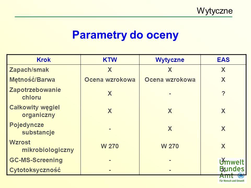 Parametry do oceny KrokKTWWytyczneEAS Zapach/smakXXX Mętność/BarwaOcena wzrokowa X Zapotrzebowanie chloru X-? Całkowity węgiel organiczny XXX Pojedync