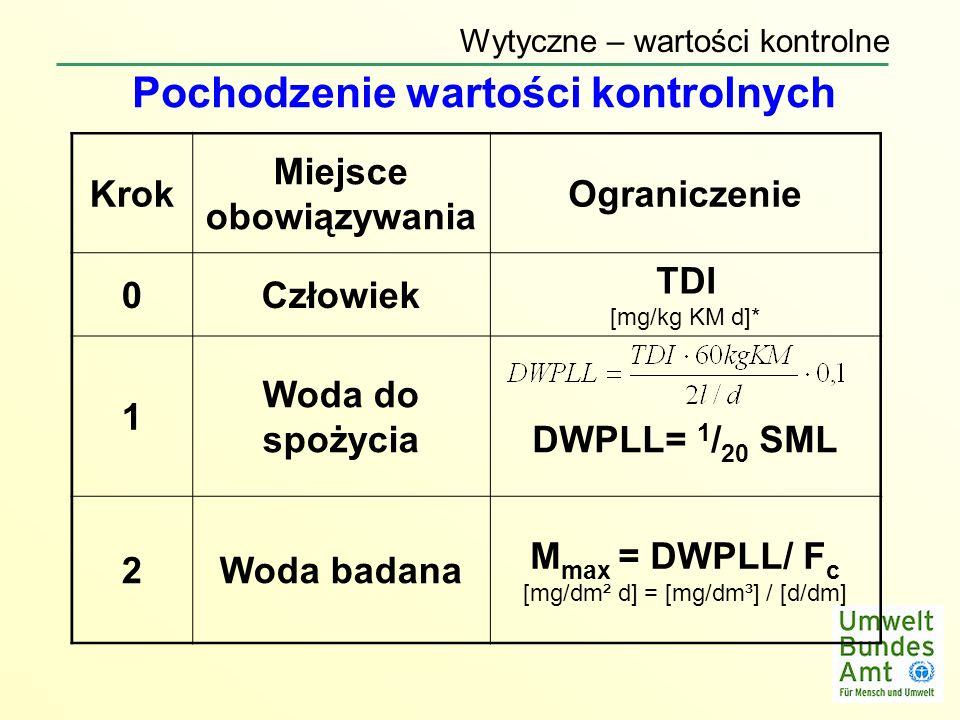 Pochodzenie wartości kontrolnych Krok Miejsce obowiązywania Ograniczenie 0Człowiek TDI [mg/kg KM d]* 1 Woda do spożyciaDWPLL= 1 / 20 SML 2Woda badana