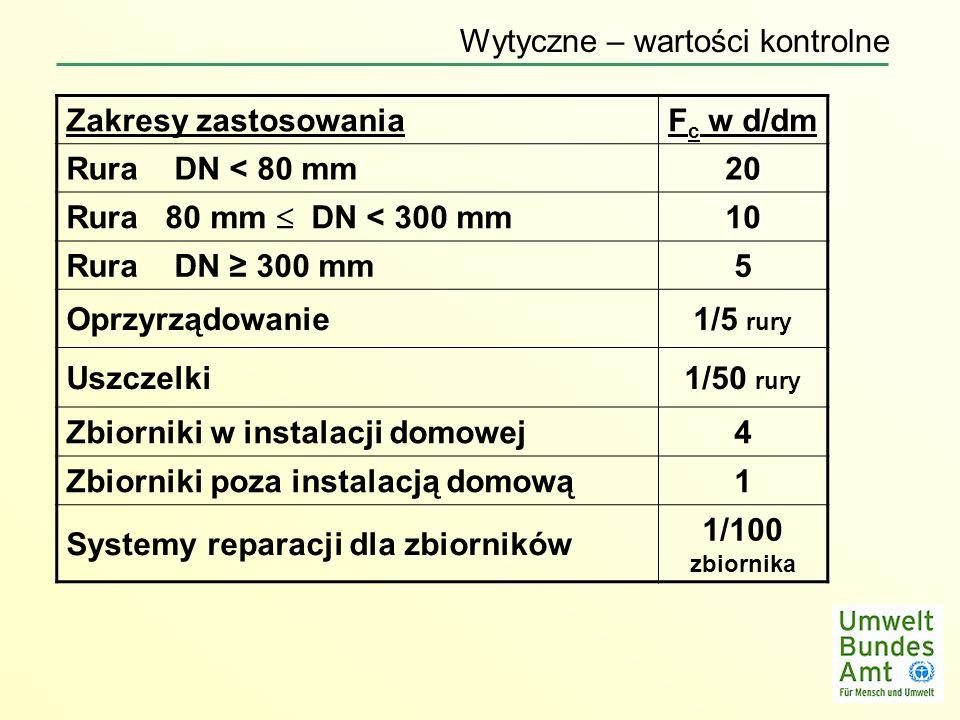 Zakresy zastosowaniaF c w d/dm Rura DN < 80 mm20 Rura 80 mm DN < 300 mm 10 Rura DN 300 mm5 Oprzyrządowanie1/5 rury Uszczelki1/50 rury Zbiorniki w inst
