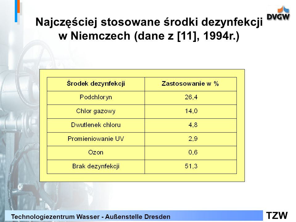 TZW Technologiezentrum Wasser - Außenstelle Dresden Najczęściej stosowane środki dezynfekcji w Niemczech (dane z [11], 1994r.)