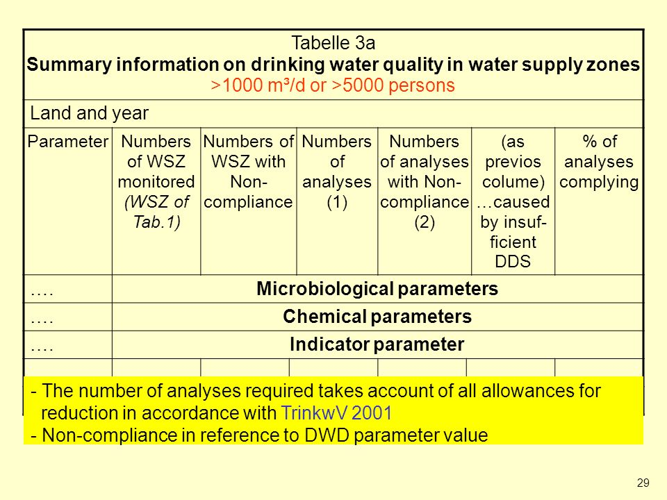 29 Table 3a (Summary information on drinking water quality in WSZ) Tabelle 3a Summary information on drinking water quality in water supply zones >100