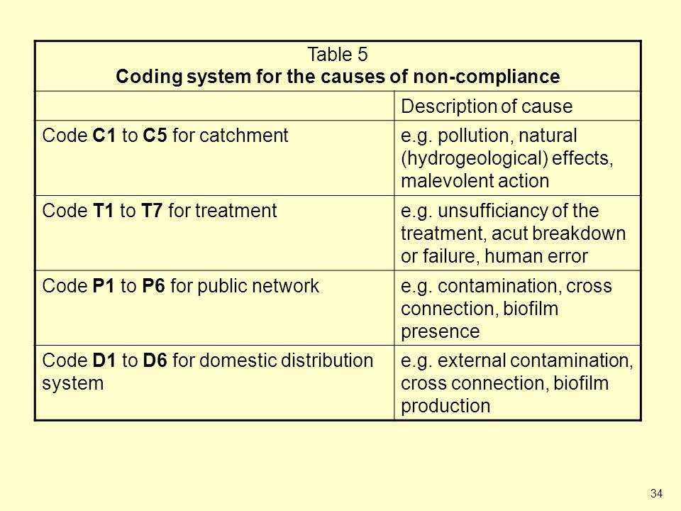 34 Table 5 (Codes for causes) Table 5 Coding system for the causes of non-compliance Description of cause Code C1 to C5 for catchmente.g. pollution, n