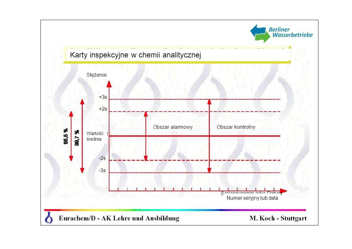 Stężenie Karty inspekcyjne w chemii analitycznej Obszar alarmowyObszar kontrolny Numer seryjny lub data Wartość średnia
