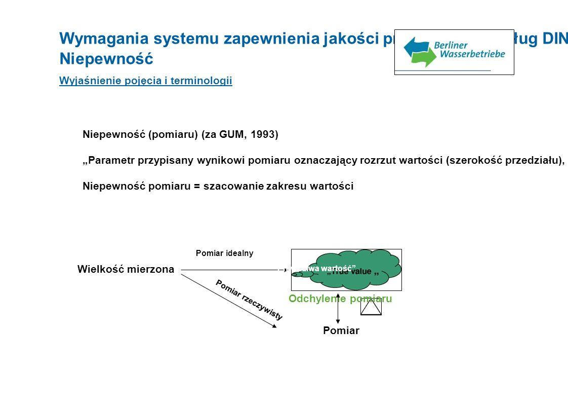 Wymagania systemu zapewnienia jakości próbobrania według DIN EN ISO 17025 Niepewność Wyjaśnienie pojęcia i terminologii Niepewność (pomiaru) (za GUM,