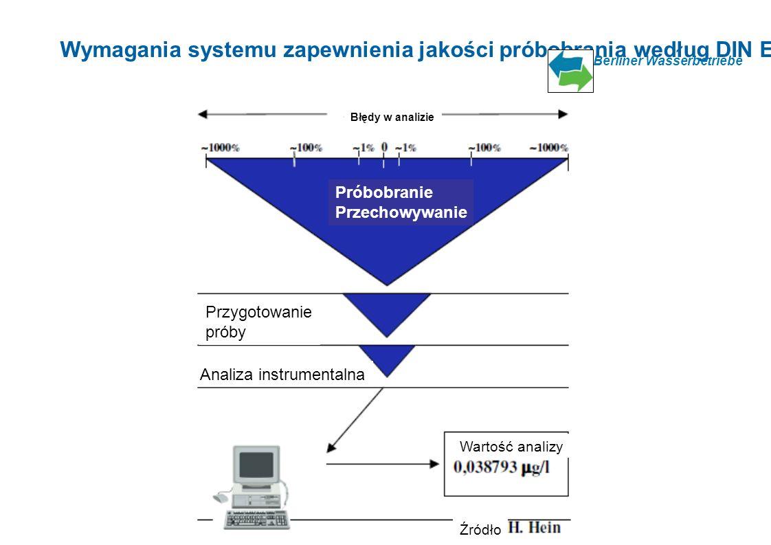 Wymagania systemu zapewnienia jakości próbobrania według DIN EN ISO 17025 Berliner Wasserbetriebe 3 Przygotowanie próby Analiza instrumentalna Wartość