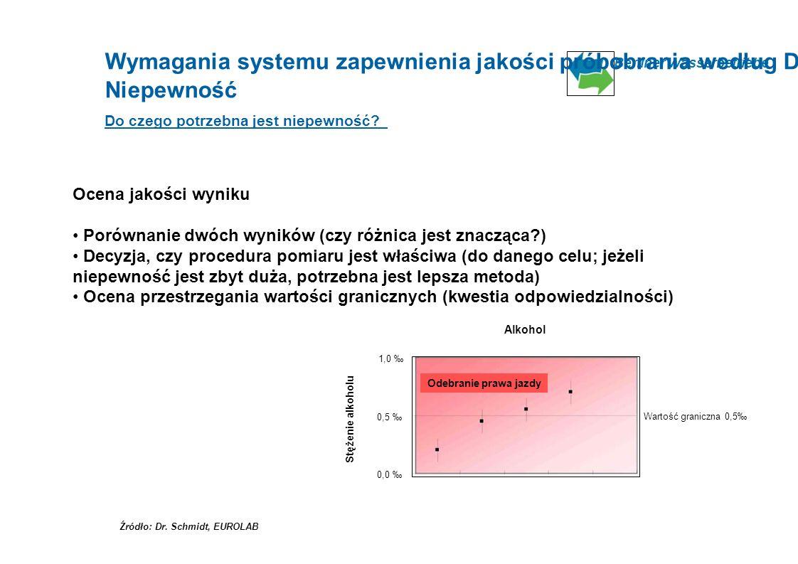 Berliner Wasserbetriebe Alkohol 1,0 Wartość graniczna 0,5 0,5 0,0 Źródło: Dr. Schmidt, EUROLAB Wymagania systemu zapewnienia jakości próbobrania wedłu