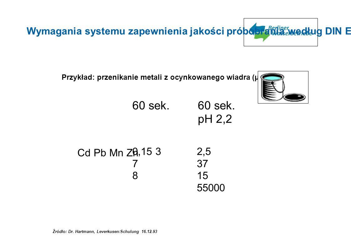 Przykład: przenikanie metali z ocynkowanego wiadra (µg/l) 60 sek. pH 2,2 Cd Pb Mn Zn 0,15 3 7 8 4 Źródło: Dr. Hartmann, Leverkusen:Schulung 16.12.93 W