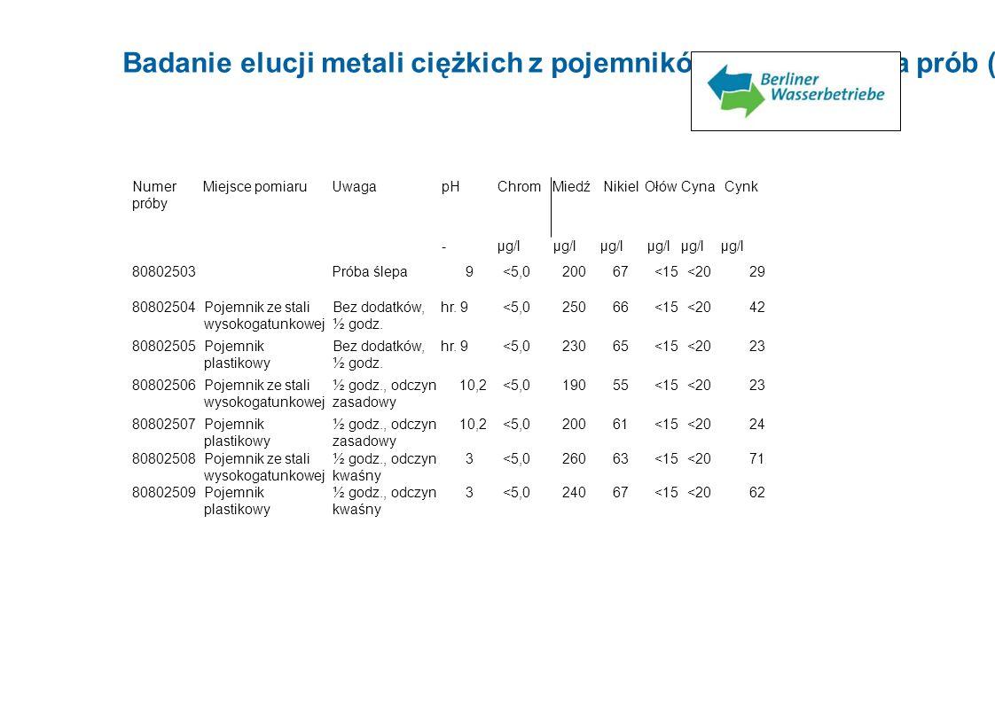 Badanie elucji metali ciężkich z pojemników do pobierania prób (ze stali wysokogatunkowej i plastiku) Numer próby Miejsce pomiaruUwagapHChromMiedźNiki