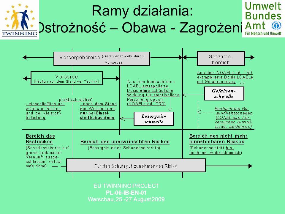 Ramy działania: Ostrożność – Obawa - Zagrożenie EU TWINNING PROJECT PL-06-IB-EN-01 Warschau, 25.-27.August 2009