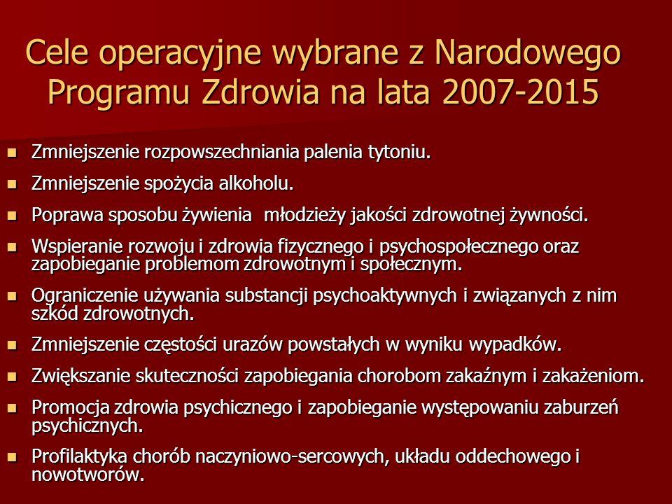 Cele operacyjne wybrane z Narodowego Programu Zdrowia na lata 2007-2015 Zmniejszenie rozpowszechniania palenia tytoniu. Zmniejszenie rozpowszechniania