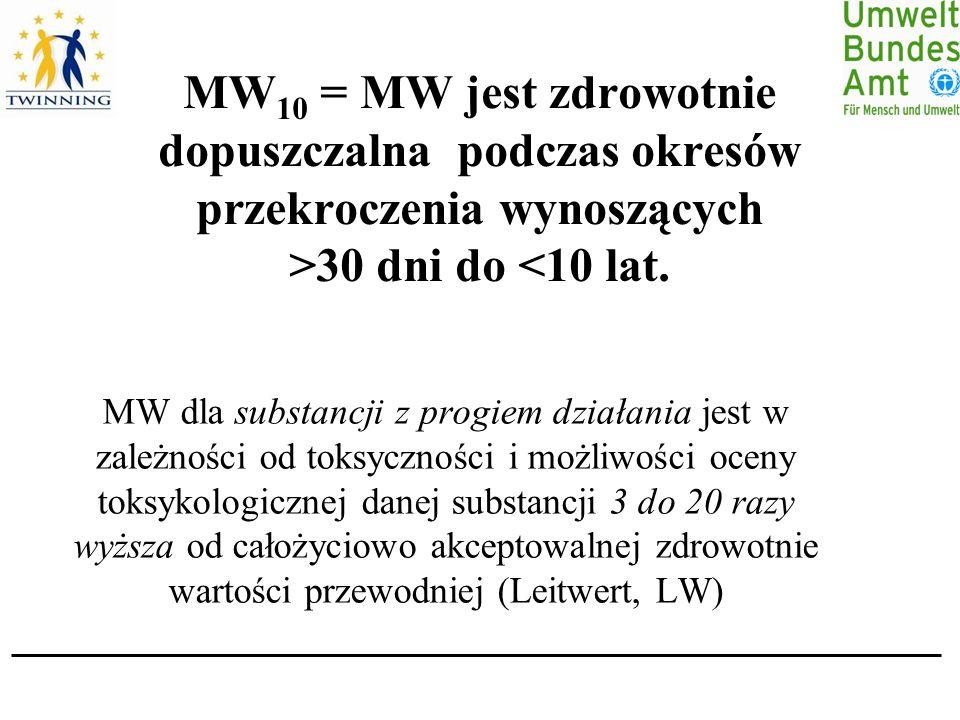 MW 10 = MW jest zdrowotnie dopuszczalna podczas okresów przekroczenia wynoszących >30 dni do <10 lat.