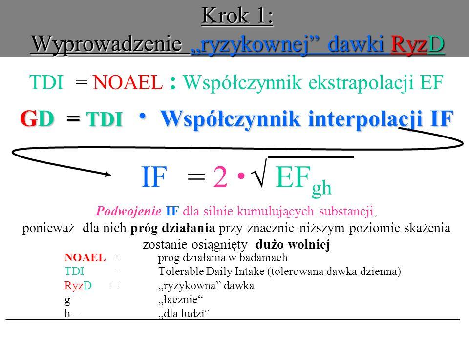 Krok 1: Wyprowadzenie ryzykownej dawki RyzD TDI= NOAEL : Współczynnik ekstrapolacji EF GD= TDI Współczynnik interpolacji IF IF = 2 EF gh Podwojenie IF dla silnie kumulujących substancji, ponieważ dla nich próg działania przy znacznie niższym poziomie skażenia zostanie osiągnięty dużo wolniej NOAEL =próg działania w badaniach TDI =Tolerable Daily Intake (tolerowana dawka dzienna) RyzD=ryzykowna dawka g = łącznie h = dla ludzi