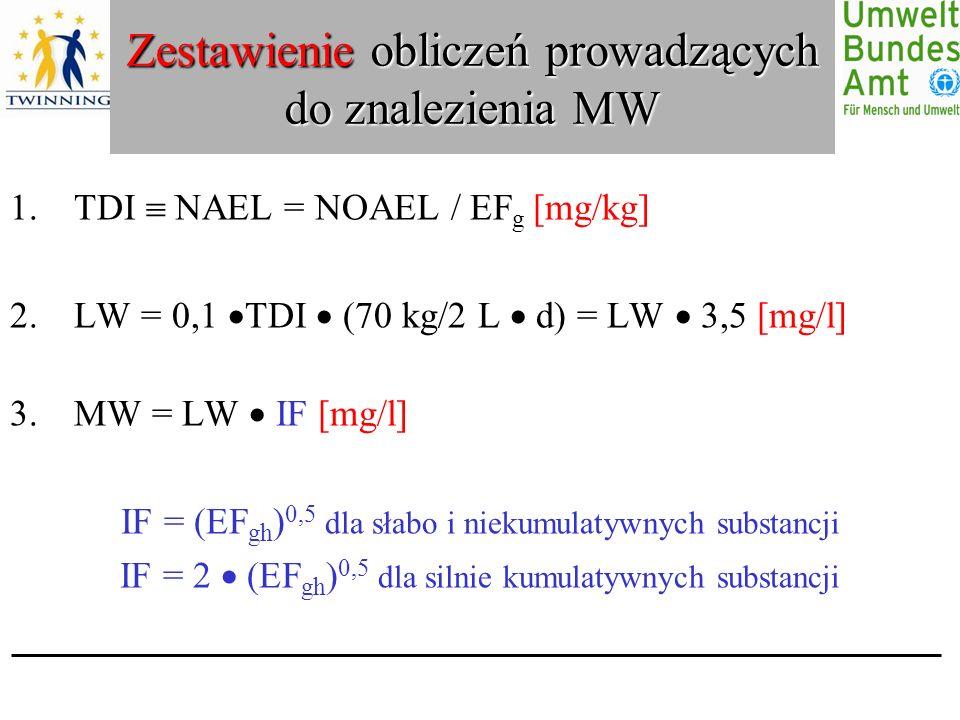 Zestawienie obliczeń prowadzących do znalezienia MW 1.TDI NAEL = NOAEL / EF g [mg/kg] 2.LW = 0,1 TDI (70 kg/2 L d) = LW 3,5 [mg/l] 3.MW = LW IF [mg/l] IF = (EF gh ) 0,5 dla słabo i niekumulatywnych substancji IF = 2 (EF gh ) 0,5 dla silnie kumulatywnych substancji