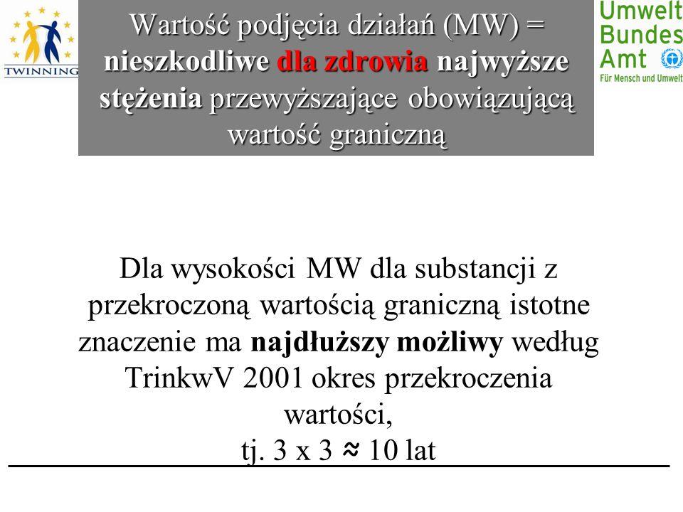 Wartość podjęcia działań (MW) = nieszkodliwe dla zdrowia najwyższe stężenia przewyższające obowiązującą wartość graniczną Dla wysokości MW dla substancji z przekroczoną wartością graniczną istotne znaczenie ma najdłuższy możliwy według TrinkwV 2001 okres przekroczenia wartości, tj.