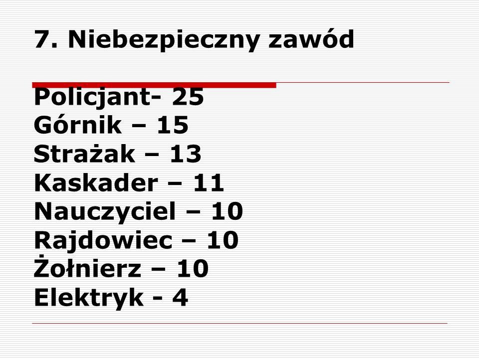 7. Niebezpieczny zawód Policjant- 25 Górnik – 15 Strażak – 13 Kaskader – 11 Nauczyciel – 10 Rajdowiec – 10 Żołnierz – 10 Elektryk - 4