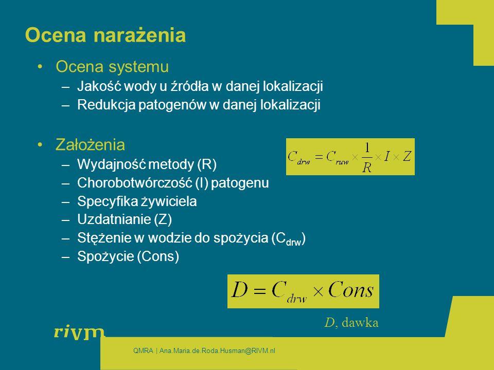 QMRA | Ana.Maria.de.Roda.Husman@RIVM.nl Ocena narażenia Ocena systemu –Jakość wody u źródła w danej lokalizacji –Redukcja patogenów w danej lokalizacji Założenia –Wydajność metody (R) –Chorobotwórczość (I) patogenu –Specyfika żywiciela –Uzdatnianie (Z) –Stężenie w wodzie do spożycia (C drw ) –Spożycie (Cons) D, dawka