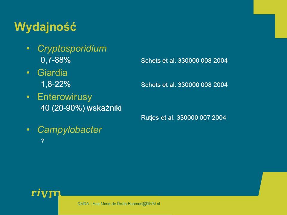 QMRA | Ana.Maria.de.Roda.Husman@RIVM.nl Wydajność Cryptosporidium 0,7-88% Schets et al.