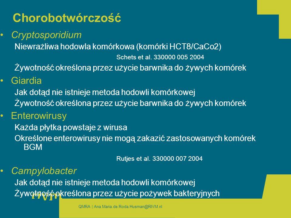QMRA | Ana.Maria.de.Roda.Husman@RIVM.nl Chorobotwórczość Cryptosporidium Niewrażliwa hodowla komórkowa (komórki HCT8/CaCo2) Schets et al.