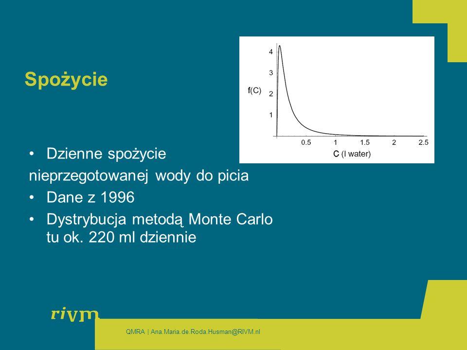 QMRA | Ana.Maria.de.Roda.Husman@RIVM.nl Spożycie Dzienne spożycie nieprzegotowanej wody do picia Dane z 1996 Dystrybucja metodą Monte Carlo tu ok.