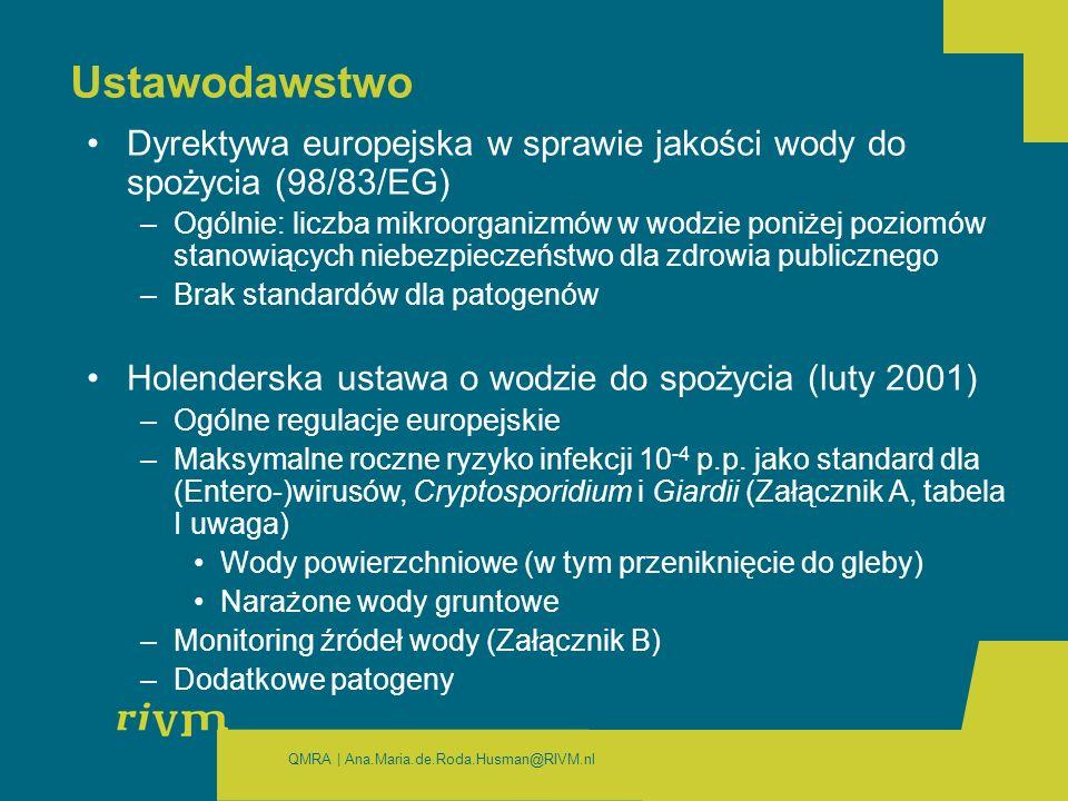 QMRA | Ana.Maria.de.Roda.Husman@RIVM.nl Ustawodawstwo Dyrektywa europejska w sprawie jakości wody do spożycia (98/83/EG) –Ogólnie: liczba mikroorganizmów w wodzie poniżej poziomów stanowiących niebezpieczeństwo dla zdrowia publicznego –Brak standardów dla patogenów Holenderska ustawa o wodzie do spożycia (luty 2001) –Ogólne regulacje europejskie –Maksymalne roczne ryzyko infekcji 10 -4 p.p.