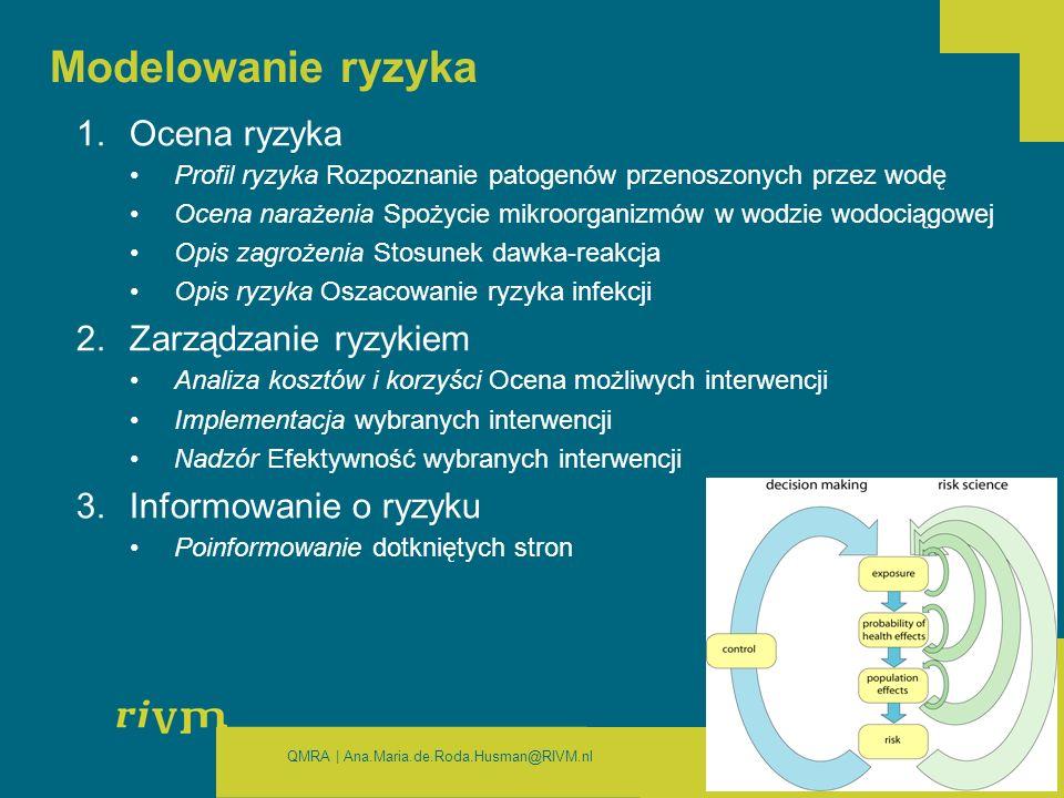 QMRA | Ana.Maria.de.Roda.Husman@RIVM.nl Modelowanie ryzyka 1.Ocena ryzyka Profil ryzyka Rozpoznanie patogenów przenoszonych przez wodę Ocena narażenia Spożycie mikroorganizmów w wodzie wodociągowej Opis zagrożenia Stosunek dawka-reakcja Opis ryzyka Oszacowanie ryzyka infekcji 2.Zarządzanie ryzykiem Analiza kosztów i korzyści Ocena możliwych interwencji Implementacja wybranych interwencji Nadzór Efektywność wybranych interwencji 3.Informowanie o ryzyku Poinformowanie dotkniętych stron