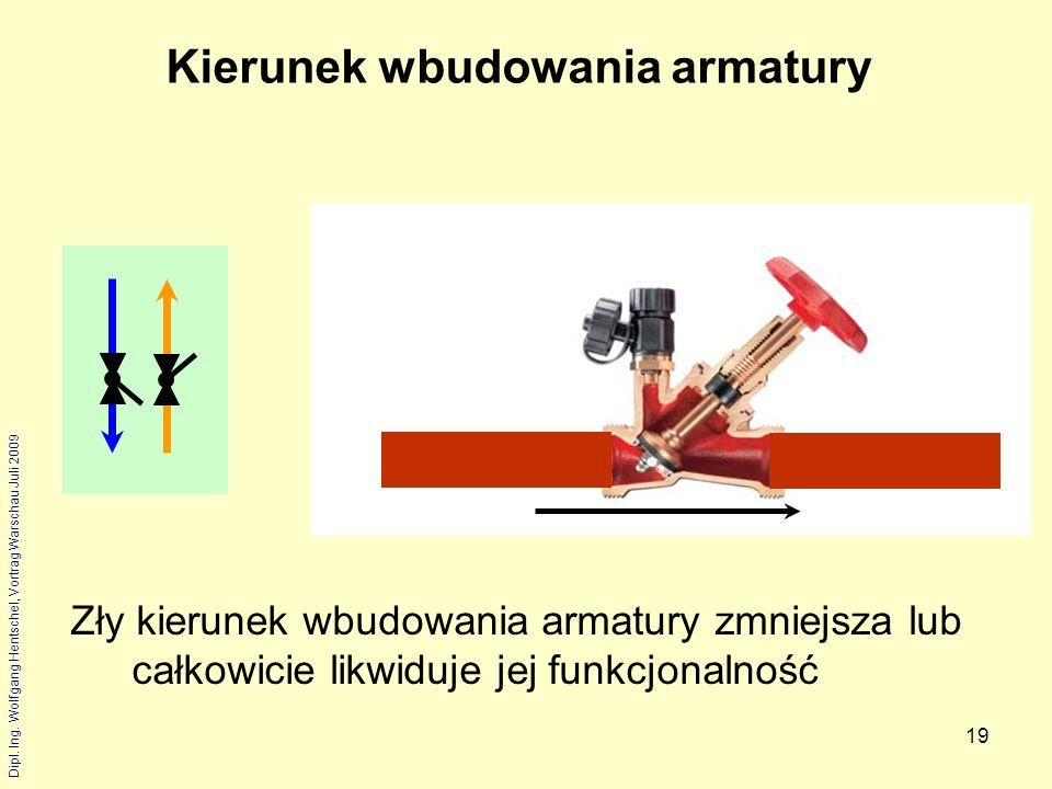 Dipl. Ing. Wolfgang Hentschel, Vortrag Warschau Juli 2009 19 Kierunek wbudowania armatury Zły kierunek wbudowania armatury zmniejsza lub całkowicie li