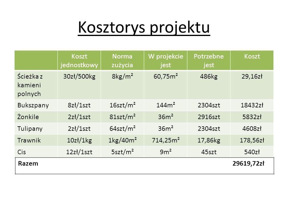 Kosztorys projektu Koszt jednostkowy Norma zużycia W projekcie jest Potrzebne jest Koszt Ścieżka z kamieni polnych 30zł/500kg8kg/m²60,75m²486kg29,16zł Bukszpany8zł/1szt16szt/m²144m²2304szt18432zł Żonkile2zł/1szt81szt/m²36m²2916szt5832zł Tulipany2zł/1szt64szt/m²36m²2304szt4608zł Trawnik10zł/1kg1kg/40m²714,25m²17,86kg178,56zł Cis12zł/1szt5szt/m²9m²45szt540zł Razem 29619,72zł