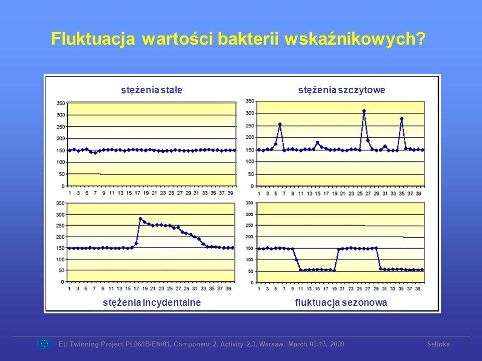 Fluktuacja wartości bakterii wskaźnikowych? EU Twinning Project PL06/IB/EN/01, Component 2, Activity 2.3, Warsaw, March 09-13, 2009 Selinka stężenia s