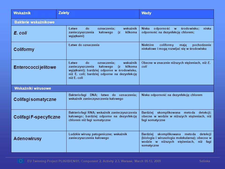 WskaźnikZaletyWady Bakterie wskaźnikowe E. coli Łatwe do oznaczenia; wskaźnik zanieczyszczenia kałowego (z kilkoma wyjątkami) Niska odporność w środow