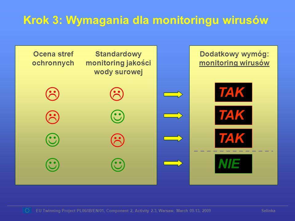 Ocena stref ochronnych Standardowy monitoring jakości wody surowej Dodatkowy wymóg: monitoring wirusów TAK NIE EU Twinning Project PL06/IB/EN/01, Comp