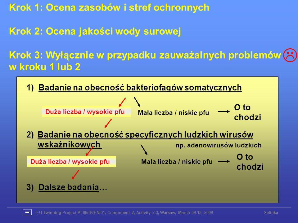 1) Badanie na obecność bakteriofagów somatycznych Krok 1: Ocena zasobów i stref ochronnych Krok 2: Ocena jakości wody surowej Krok 3: Wyłącznie w przy