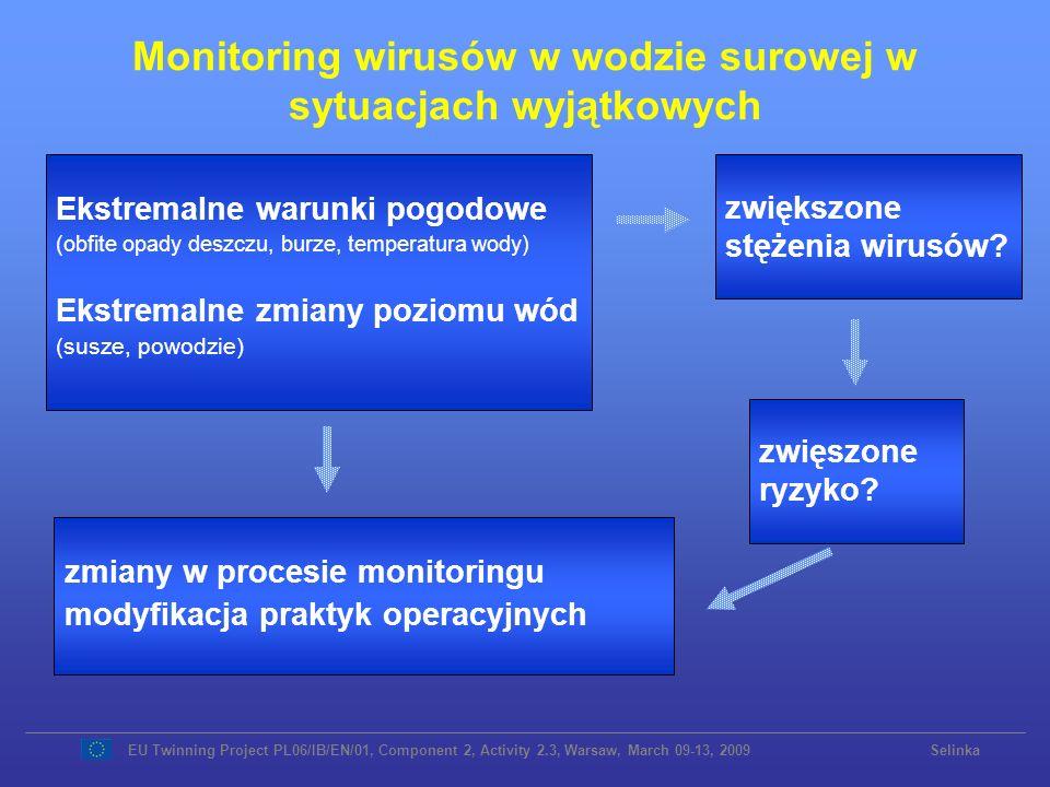 Monitoring wirusów w wodzie surowej w sytuacjach wyjątkowych Ekstremalne warunki pogodowe (obfite opady deszczu, burze, temperatura wody) Ekstremalne