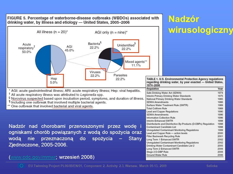 Przykłady wodopochodnych ognisk infekcji wirusowych w Europie wywołanych złamaniem przepisów WirusRokKrajInfekcjiPrzyczynaLiteratura Echowirus 1997Białoruś461Nieodpowiednie uzdatnianie i dezynfekcja wody rzecznej Amvrosieva et al., 2001 Norowirus 1998Finlandiaokoło 3000Nieodpowiednie uzdatnianie i dezynfekcja wody z ujęcia powierzchniowego Kukkula et al., 1999 Norowirus 1998SzwajcariaOkoło 1800Zanieczyszczenie studni ściekami Häfliger et al., 2000 Norowirus 2000Włochy344Zanieczyszczenie zbiornika wody pitnej ściekami Boccia et al., 2002 Rotawirus Norowirus 2000Francja202Nieodpowiednia dezynfekcja (chlor) wody z ujęcia podziemnego Gallay et al., 2006 Norowirus 2001Szwecja200Zanieczyszczenie prywatnej studni (woda do spożycia) Nygard et al., 2003 Echowirus Coxsackie- wirus 2003Białoruś1351Zanieczyszczenie komunalnego systemu zaopatrzenia w wodę Amvrosieva et al., 2006 Norowirus 2003Niemcy (Saksonia) 88Niedozwolone połączenie między wodociągiem wody do spożycia i wody do innych celów (podczas prac na wodociągu) RKI, 2004 EU Twinning Project PL06/IB/EN/01, Component 2, Activity 2.3, Warsaw, March 09-13, 2009 Selinka