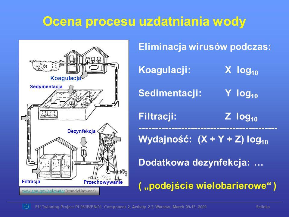 Ocena procesu uzdatniania wody Sedymentacja Dezynfekcja Filtracja Przechowywanie Koagulacja www.epa.gov/safewaterwww.epa.gov/safewater (zmodyfikowane)