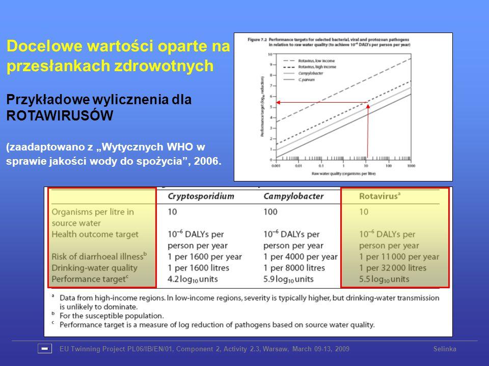 EU Twinning Project PL06/IB/EN/01, Component 2, Activity 2.3, Warsaw, March 09-13, 2009 Selinka Docelowe wartości oparte na przesłankach zdrowotnych P